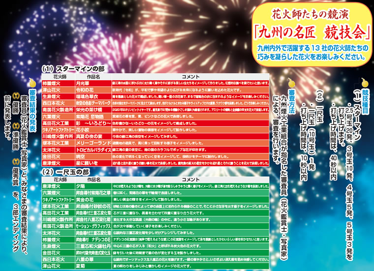 九州の名匠 競技会 - かごしま錦江湾サマーナイト大花火大会